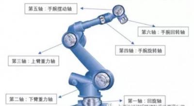 多关节机器人和精密减速机RV